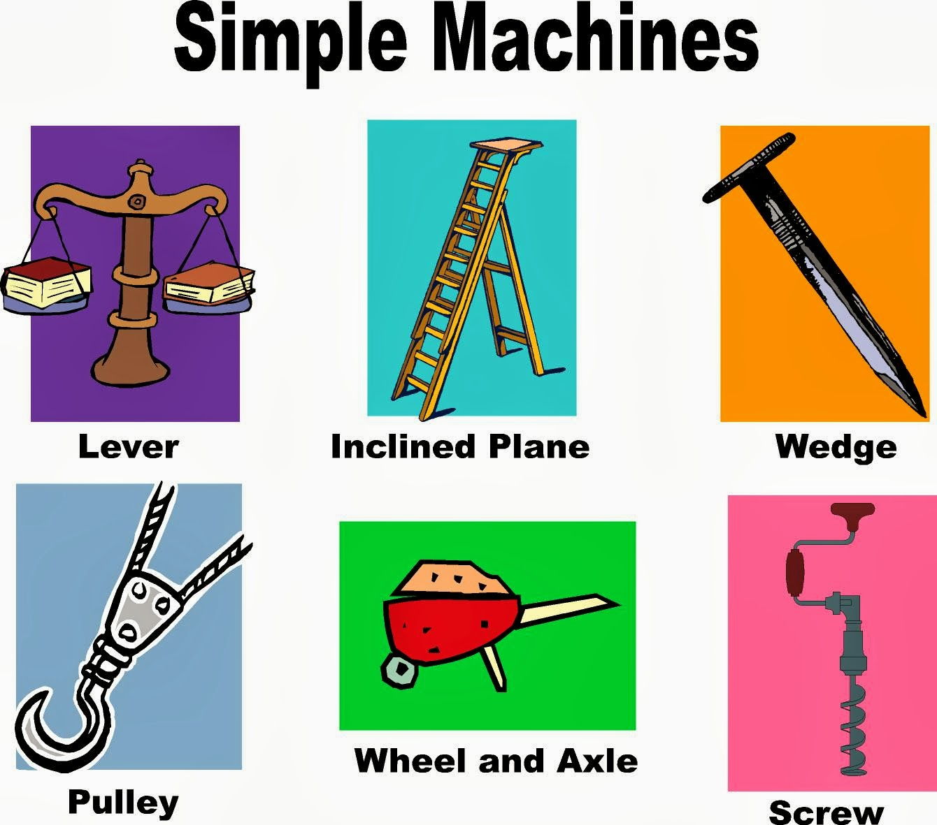 SIMPLE MACHINES braineducoin – Types of Levers Worksheet